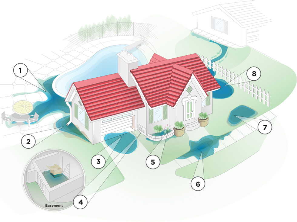 Damp or wet basement prevention and solutions long island for Drainage problems